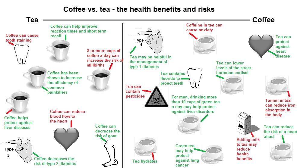 health-benefits-coffee-tea